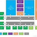 RUMOR: VGLeaks filtra las especificaciones de Durango (XBox720)