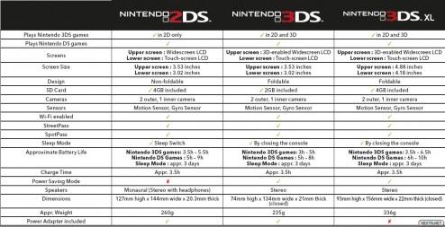1308-28 2DS tabla comparativa con 3DS