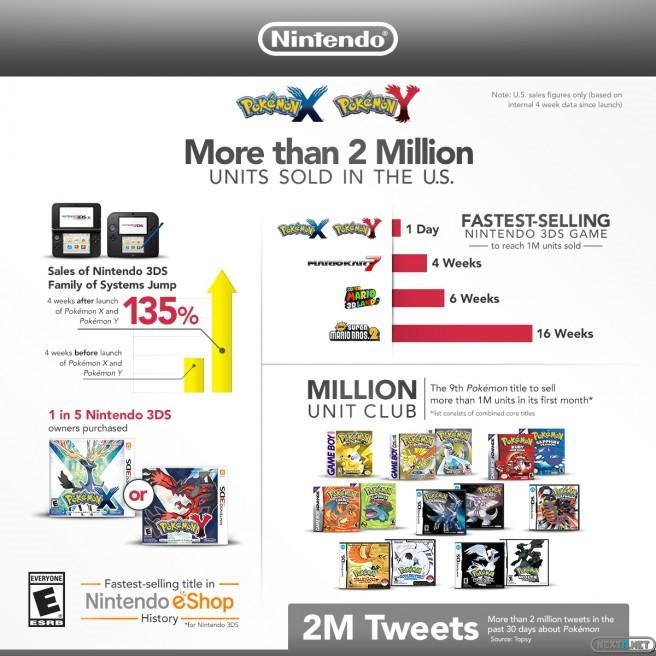1311-22 Pokémon X - Y ventas EEUU