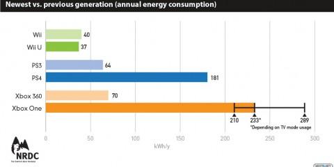 1405-18 consumo energético consolas Sony Microsoft Nintendo