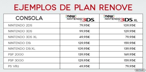 1501-31 Plan Renove New 3DS precios