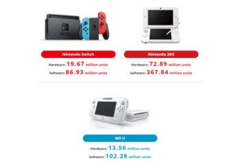 Ventas Nintendo Switch 3DS Wii U junio 2018
