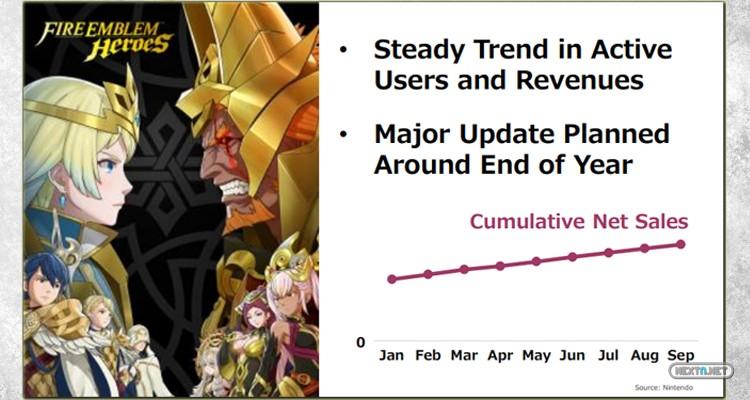 Fire Emblem Heroes Actualización 3.0 Finales de año Nintendo